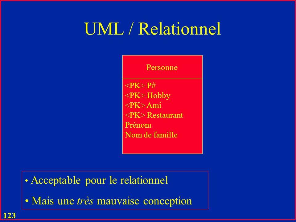 122 UML / Relationnel Client C# Prénom Nom de famille Ville CP … Acceptable pour le relationnel Mais une mauvaise conception Si statut, comme son nom