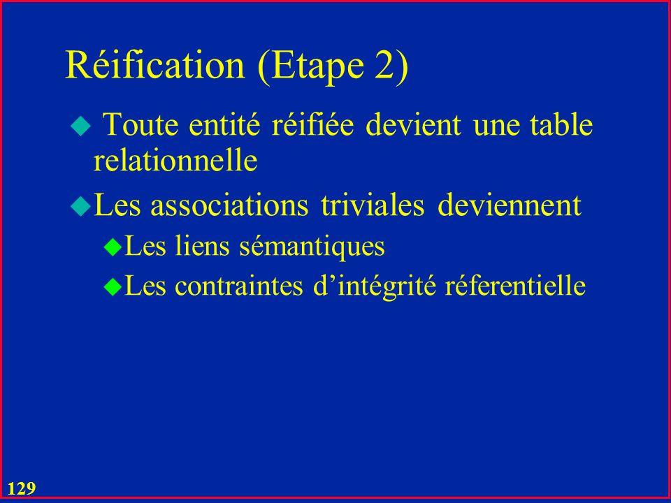 128 Réification (Etape 1) u Une classe dassociations est peut-être réifiée en celle dentités avec ses classes dentités aux extrémités u Si lassociatio