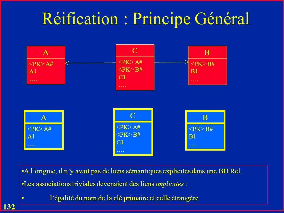 131 Réification : Principe Général A A# A1 …. B B# B1 …. C C1 …. A A# A1 …. B B# B1 …. C A# B# C1 …. Association triviale: les deux B# identifient la