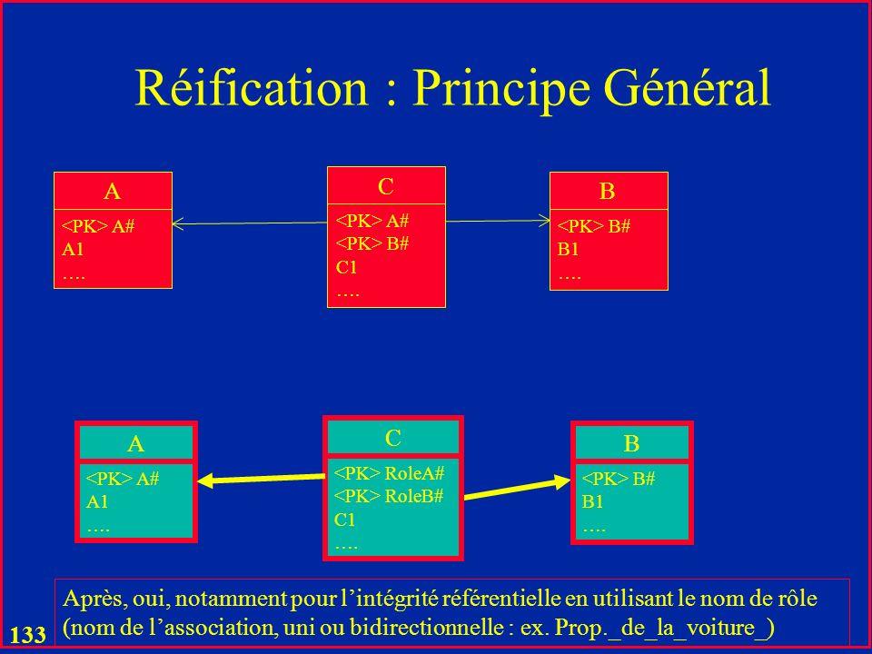 132 Réification : Principe Général A A# A1 …. B B# B1 …. C A# B# C1 …. A A# A1 …. B B# B1 …. C A# B# C1 …. A lorigine, il ny avait pas de liens sémant