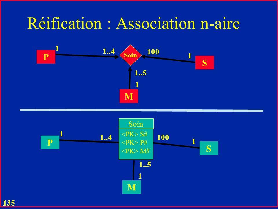 134 Réification & Pointeurs dans les Langages de Programmation u Une association triviale représente dune manière explicite un pointeur dune table ver