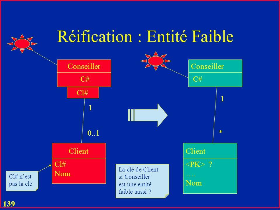 138 Réification : Entité Faible C# Client Cl# Conseiller Cl# Nom 1 0..1 Cl# nest pas la clé C# Client Conseiller Cl# C# Nom 1 *