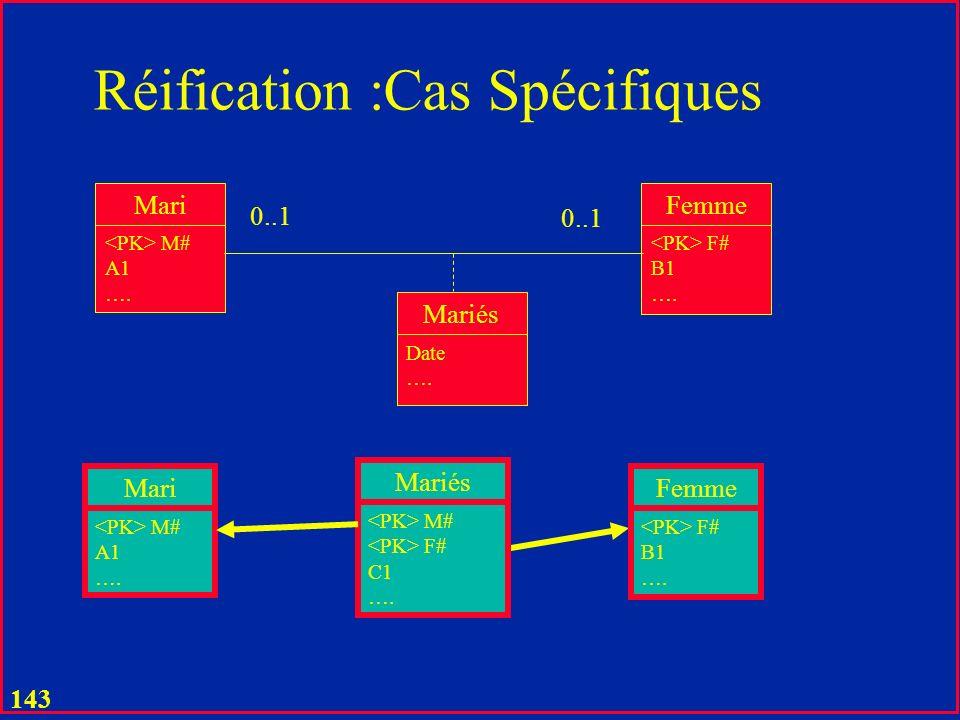 142 Réification : Cas Spécifiques Injection Mari M# A1 …. Femme F# B1 …. Mariés Date …. 0..1 1 Femme Mariée ou pas F# M# Date A1 …. B1 ….. Changement