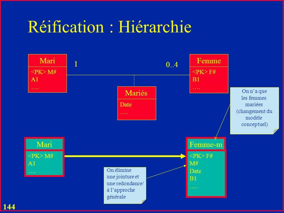 143 Réification :Cas Spécifiques Mari M# A1 …. Femme F# B1 …. Mariés Date …. 0..1 Mari M# A1 …. Femme F# B1 …. Mariés M# F# C1 ….