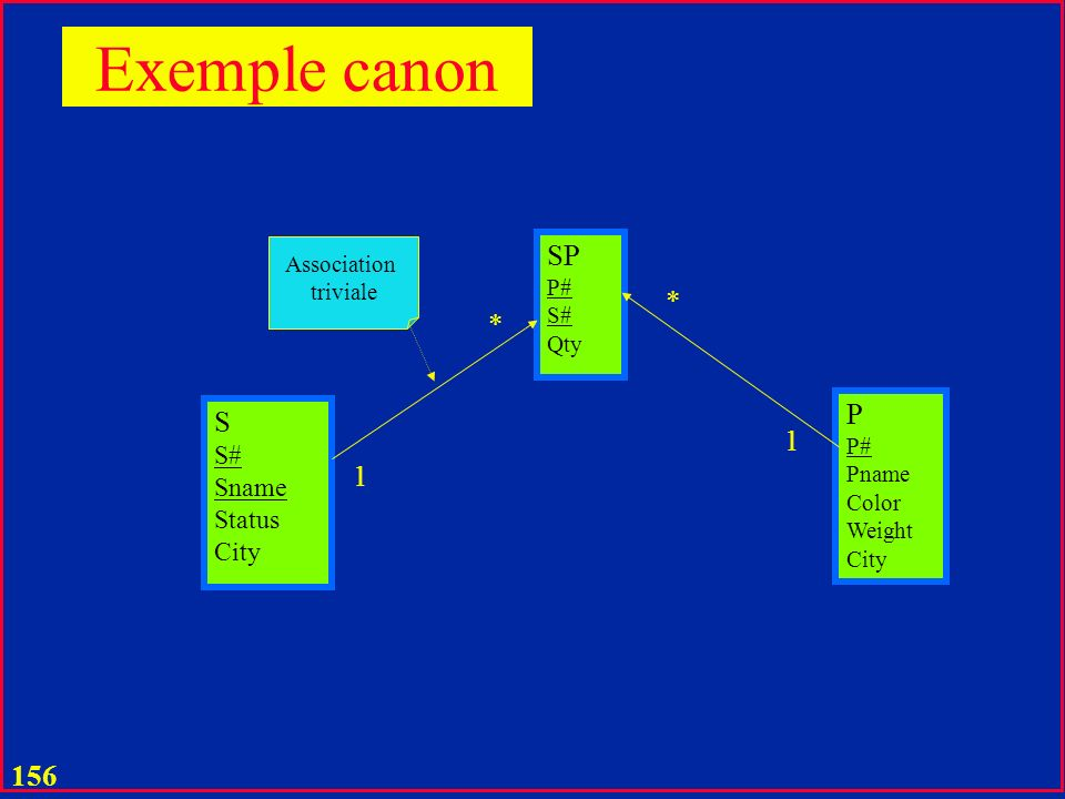 155 Exemple canon S S# Sname Status City P P# Pname Color Weight City SP Qty * *