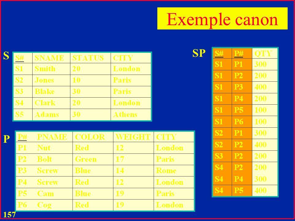 156 Exemple canon S S# Sname Status City P P# Pname Color Weight City SP P# S# Qty 1 * * 1 Association triviale
