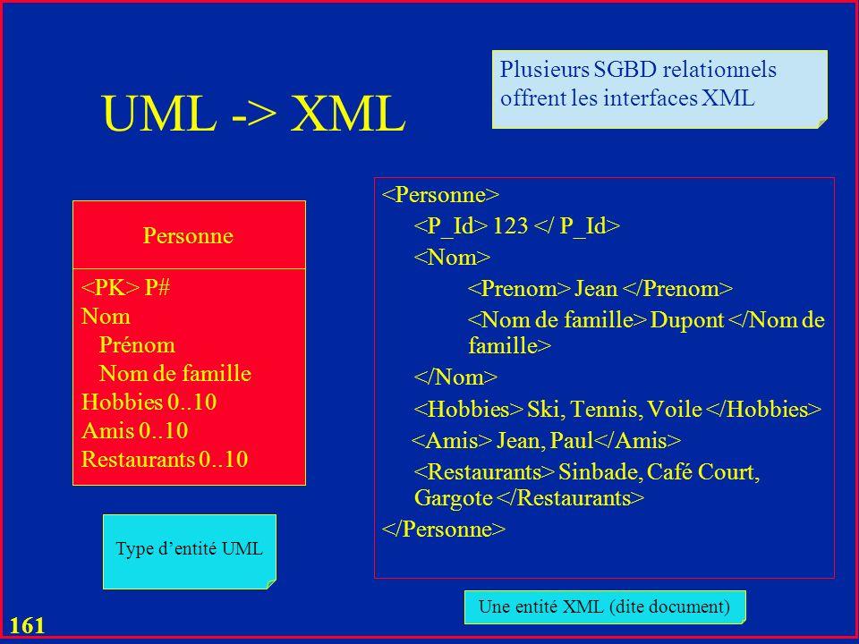 160 Exemple Projet BD Assurance 07