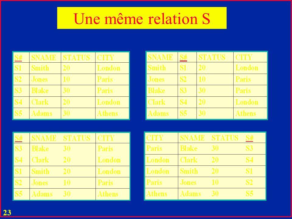 22 u Deux relations R et R' sont égales si elles diffèrent seulement par ordre : u d'attributs (colonnes) u de tuples (lignes) Egalité de relations