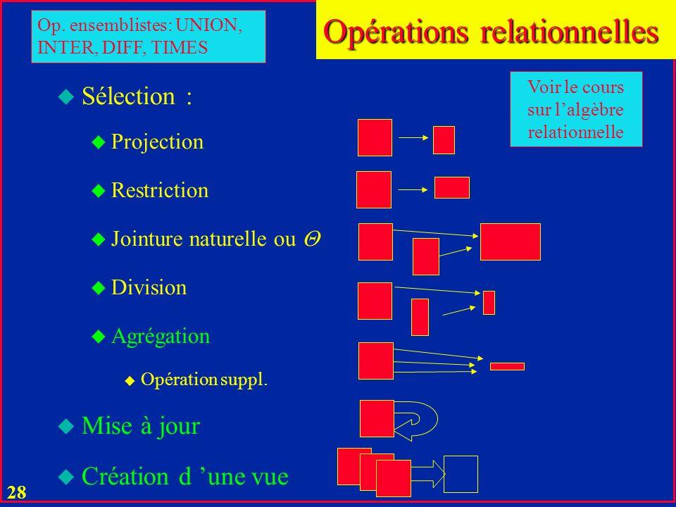27 Opérations relationnelles u Pour une BD relationnelle, les opérations sont définies sur les relations normales u Celles basiques forment lalgèbre r