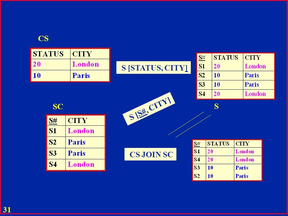 30 Jointure naturelle u La jointure A JOIN B de deux tables A (X, Y) et B (Z, Y) est la table C avec les attributs : C (X, Y, Z) et avec tous les tupl