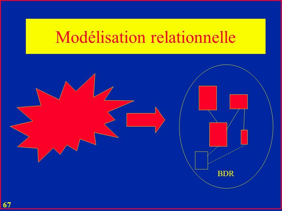 66 Modélisation relationnelle u Souvent fort simple u Lattrait de bases relationnelles u Exemples typiques commentés en cours u Fournisseurs et Pièces