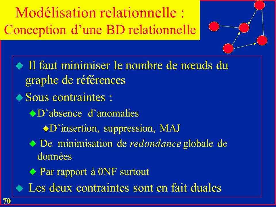 69 Une base relationnelle n'est correctement définie que si son le graphe de références est un graphe connecté u Une BD relationnelle en général compo