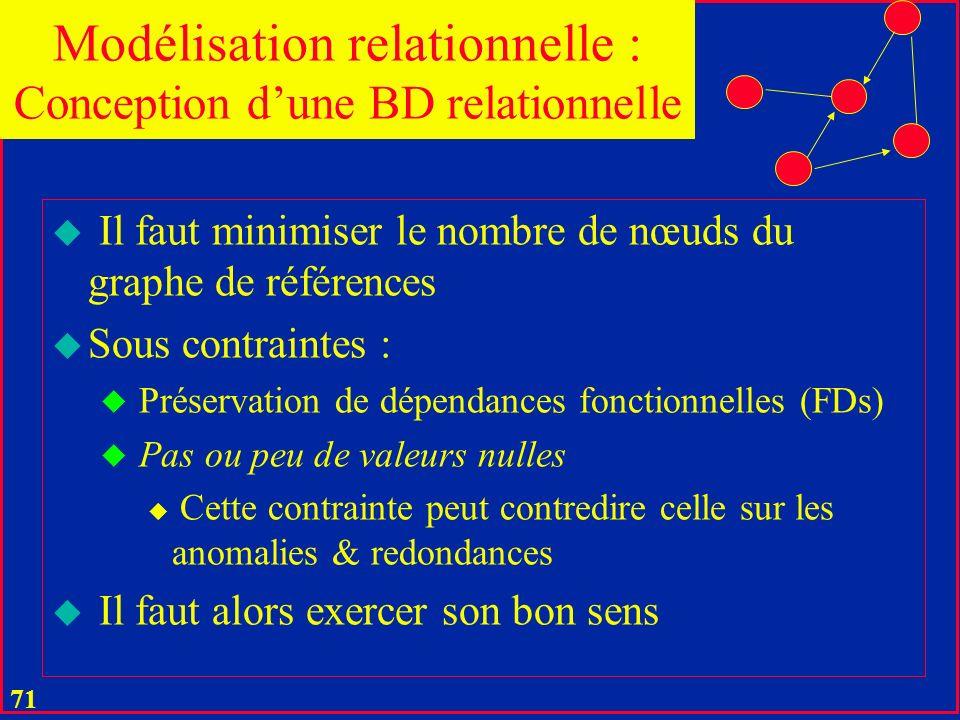 70 u Il faut minimiser le nombre de nœuds du graphe de références u Sous contraintes : u Dabsence danomalies u Dinsertion, suppression, MAJ u De minim