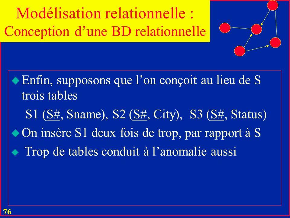 75 u La conception est libre de deux aspects discutés de lanomalie u On peut insérer les données sur S1 même sil ne fournit rien actuellement u En sup