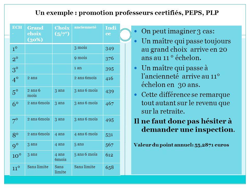 Un exemple : promotion professeurs certifiés, PEPS, PLP ECH. Grand choix (30%) Choix (5/7°) ancienneté Indi ce 1° 3 mois 349 2° 9 mois 376 3° 1 an 395