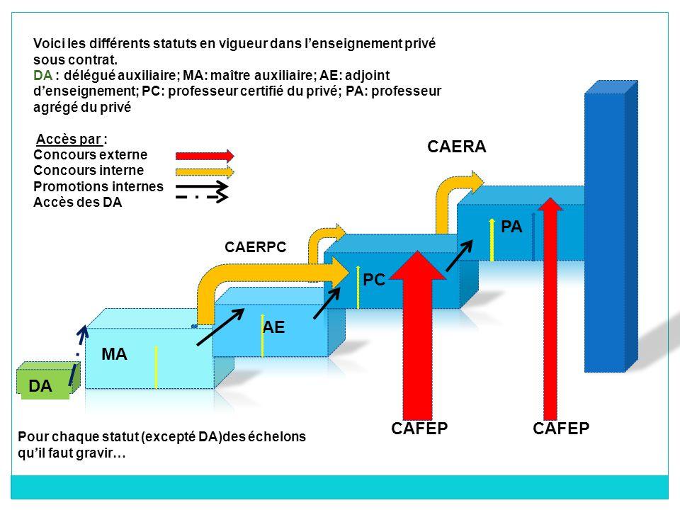 MA DA AE PC PA Voici les différents statuts en vigueur dans lenseignement privé sous contrat. DA : délégué auxiliaire; MA: maître auxiliaire; AE: adjo
