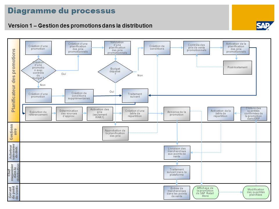 Non Diagramme du processus Version 1 – Gestion des promotions dans la distribution Planificateur des promotions Création d'une promotio n avec contrôl