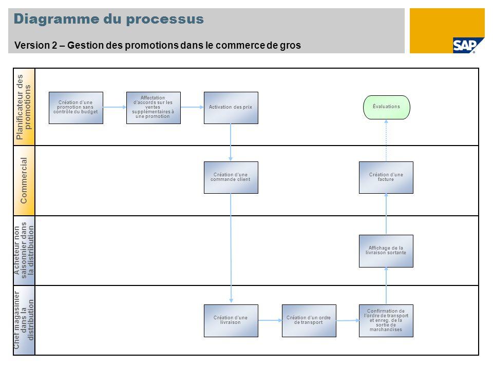 Diagramme du processus Version 2 – Gestion des promotions dans le commerce de gros Planificateur des promotions Création d'une promotion sans contrôle