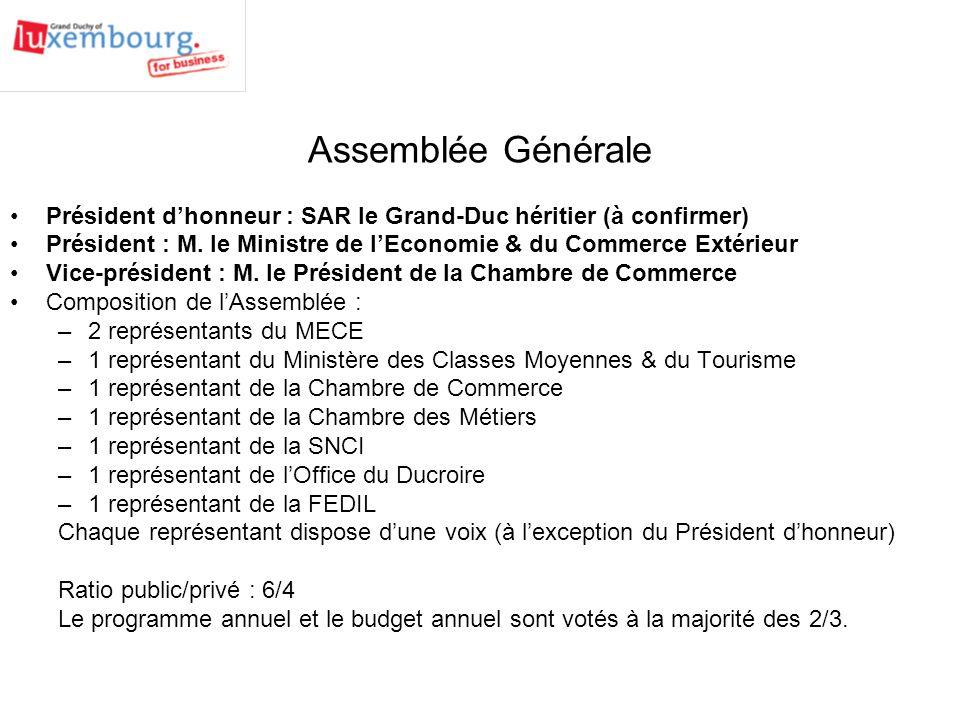Assemblée Générale Président dhonneur : SAR le Grand-Duc héritier (à confirmer) Président : M.