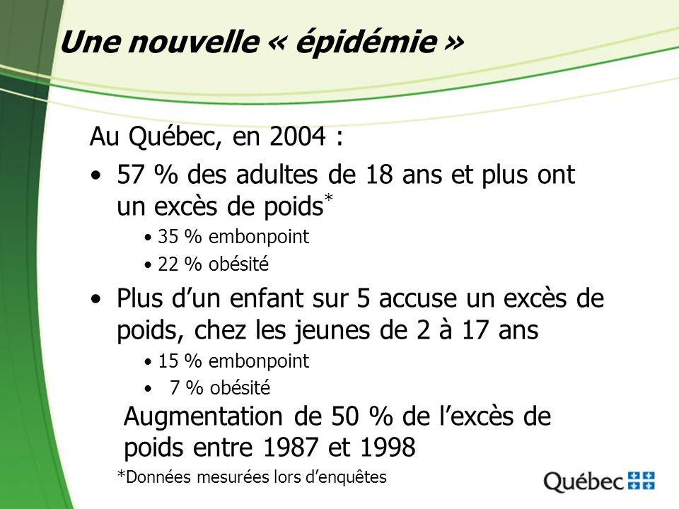 Une nouvelle « épidémie » Au Québec, en 2004 : 57 % des adultes de 18 ans et plus ont un excès de poids * 35 % embonpoint 22 % obésité Plus dun enfant sur 5 accuse un excès de poids, chez les jeunes de 2 à 17 ans 15 % embonpoint 7 % obésité Augmentation de 50 % de lexcès de poids entre 1987 et 1998 *Données mesurées lors denquêtes