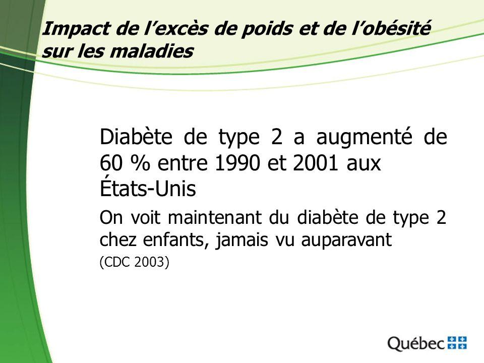 Impact de lexcès de poids et de lobésité sur les maladies Diabète de type 2 a augmenté de 60 % entre 1990 et 2001 aux États-Unis On voit maintenant du diabète de type 2 chez enfants, jamais vu auparavant (CDC 2003)