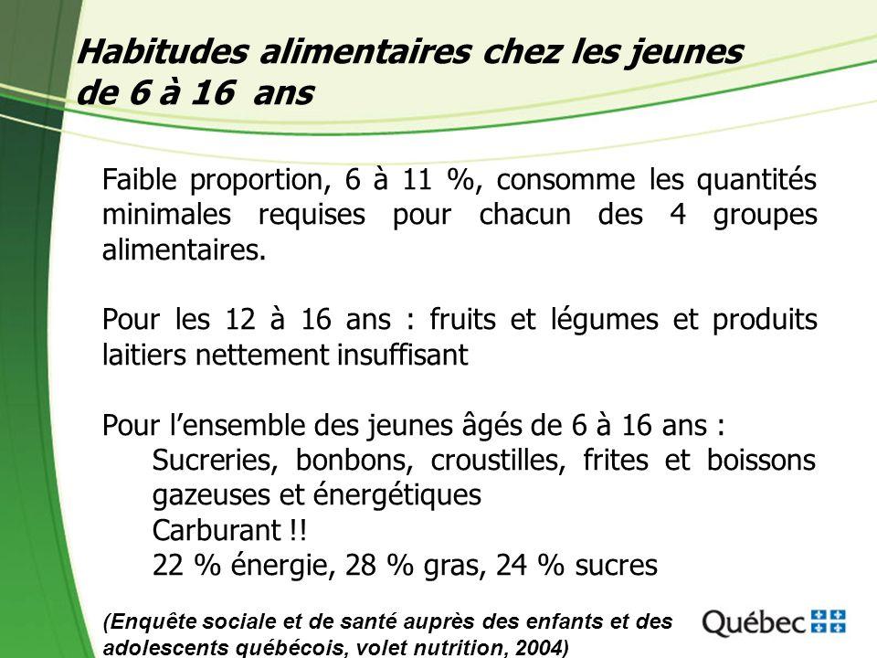 Habitudes alimentaires chez les jeunes de 6 à 16 ans Faible proportion, 6 à 11 %, consomme les quantités minimales requises pour chacun des 4 groupes alimentaires.