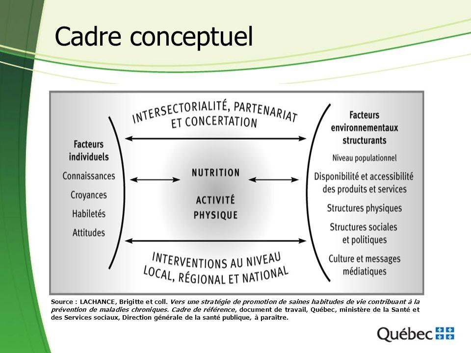 Cadre conceptuel Source : LACHANCE, Brigitte et coll.