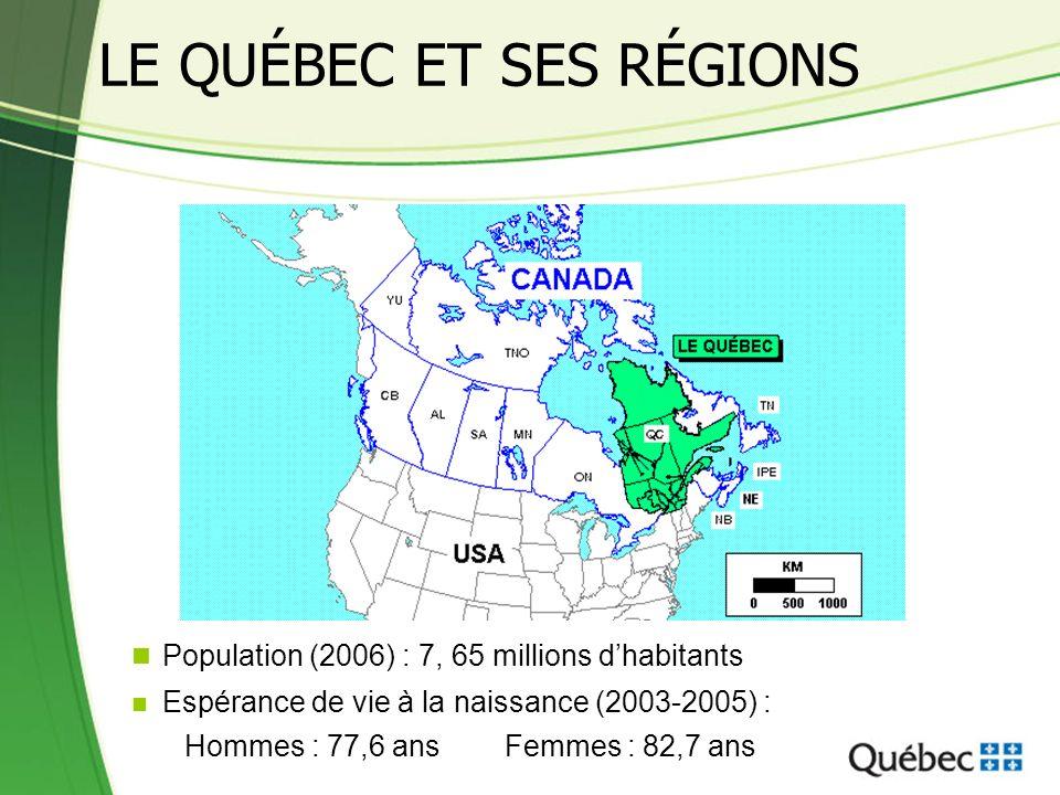 LE QUÉBEC ET SES RÉGIONS Population (2006) : 7, 65 millions dhabitants Espérance de vie à la naissance (2003-2005) : Hommes : 77,6 ans Femmes : 82,7 ans