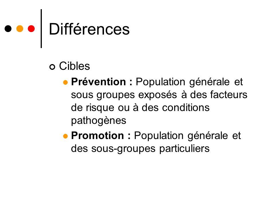 Différences Cibles Prévention : Population générale et sous groupes exposés à des facteurs de risque ou à des conditions pathogènes Promotion : Population générale et des sous-groupes particuliers