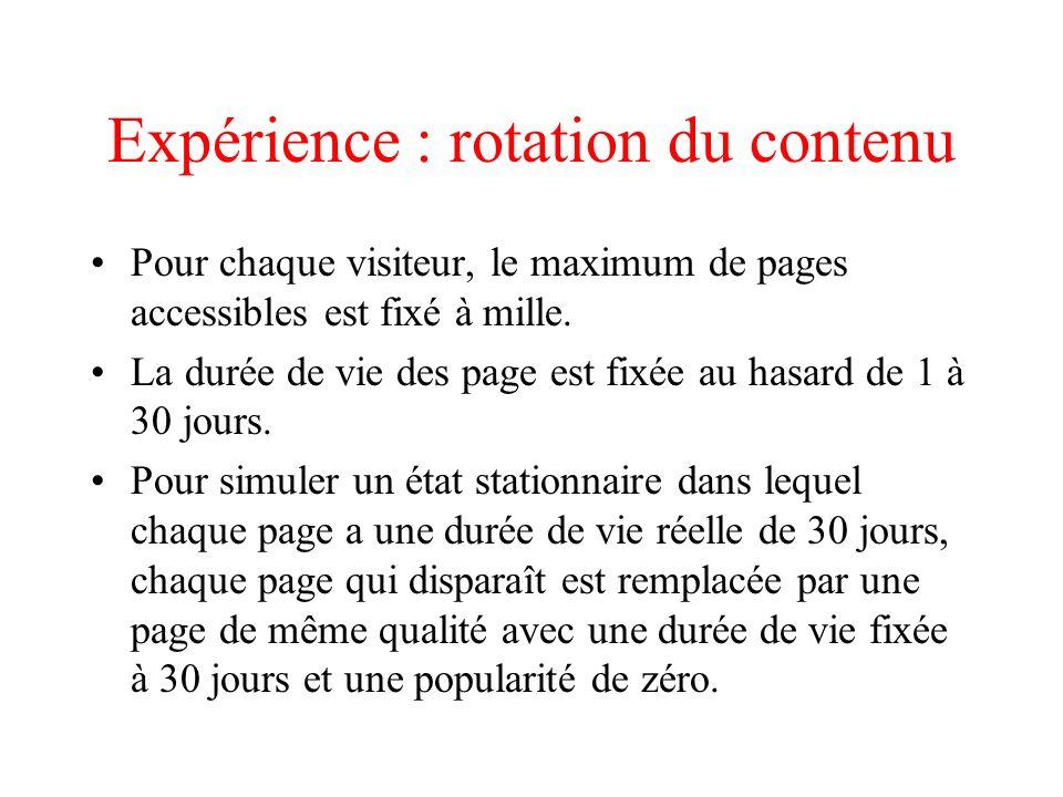 Expérience : rotation du contenu Pour chaque visiteur, le maximum de pages accessibles est fixé à mille.