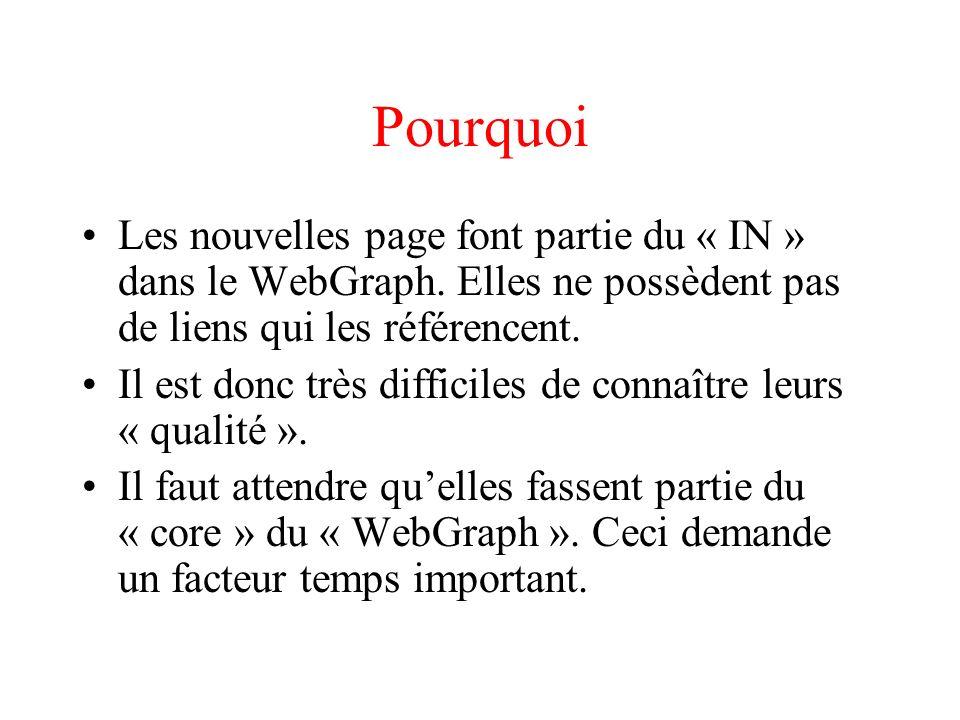 Pourquoi Les nouvelles page font partie du « IN » dans le WebGraph.
