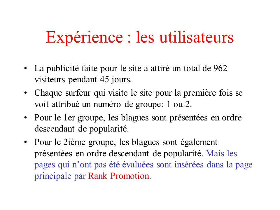 Expérience : les utilisateurs La publicité faite pour le site a attiré un total de 962 visiteurs pendant 45 jours.