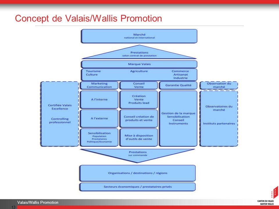 Valais/Wallis Promotion 13 Concept de Valais/Wallis Promotion