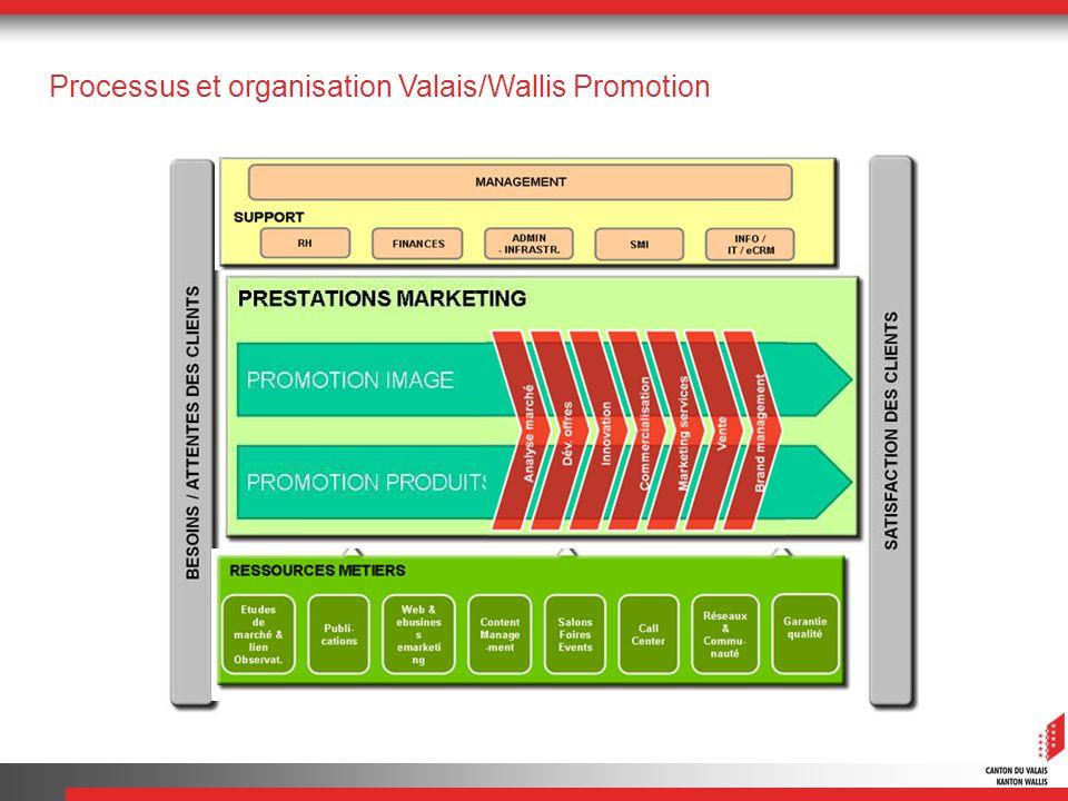 Processus et organisation Valais/Wallis Promotion