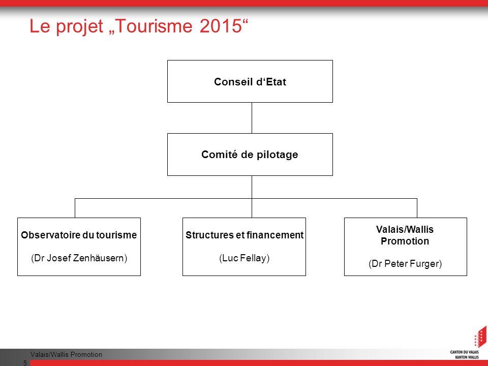 Valais/Wallis Promotion 5 Le projet Tourisme 2015 Conseil dEtat Comité de pilotage Observatoire du tourisme (Dr Josef Zenhäusern) Structures et financement (Luc Fellay) Valais/Wallis Promotion (Dr Peter Furger)