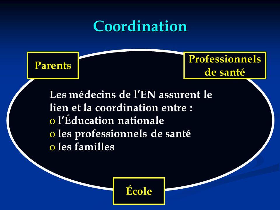 IA 54 Dr E.TURBAN Coordination Les médecins de lEN assurent le lien et la coordination entre : o lÉducation nationale o les professionnels de santé o les familles Parents Professionnels de santé École