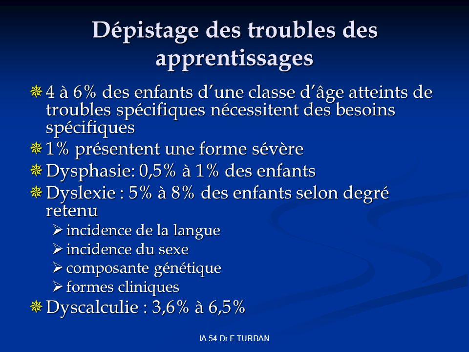 IA 54 Dr E.TURBAN Dépistage des troubles des apprentissages 4 à 6% des enfants dune classe dâge atteints de troubles spécifiques nécessitent des besoins spécifiques 4 à 6% des enfants dune classe dâge atteints de troubles spécifiques nécessitent des besoins spécifiques 1% présentent une forme sévère 1% présentent une forme sévère Dysphasie: 0,5% à 1% des enfants Dysphasie: 0,5% à 1% des enfants Dyslexie : 5% à 8% des enfants selon degré retenu Dyslexie : 5% à 8% des enfants selon degré retenu incidence de la langue incidence de la langue incidence du sexe incidence du sexe composante génétique composante génétique formes cliniques formes cliniques Dyscalculie : 3,6% à 6,5% Dyscalculie : 3,6% à 6,5%