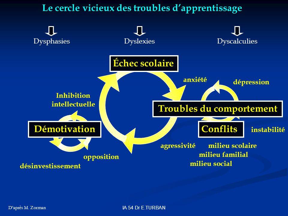 Le cercle vicieux des troubles dapprentissage Daprès M. Zorman DysphasiesDyslexiesDyscalculies anxiété dépression instabilité agressivité désinvestiss