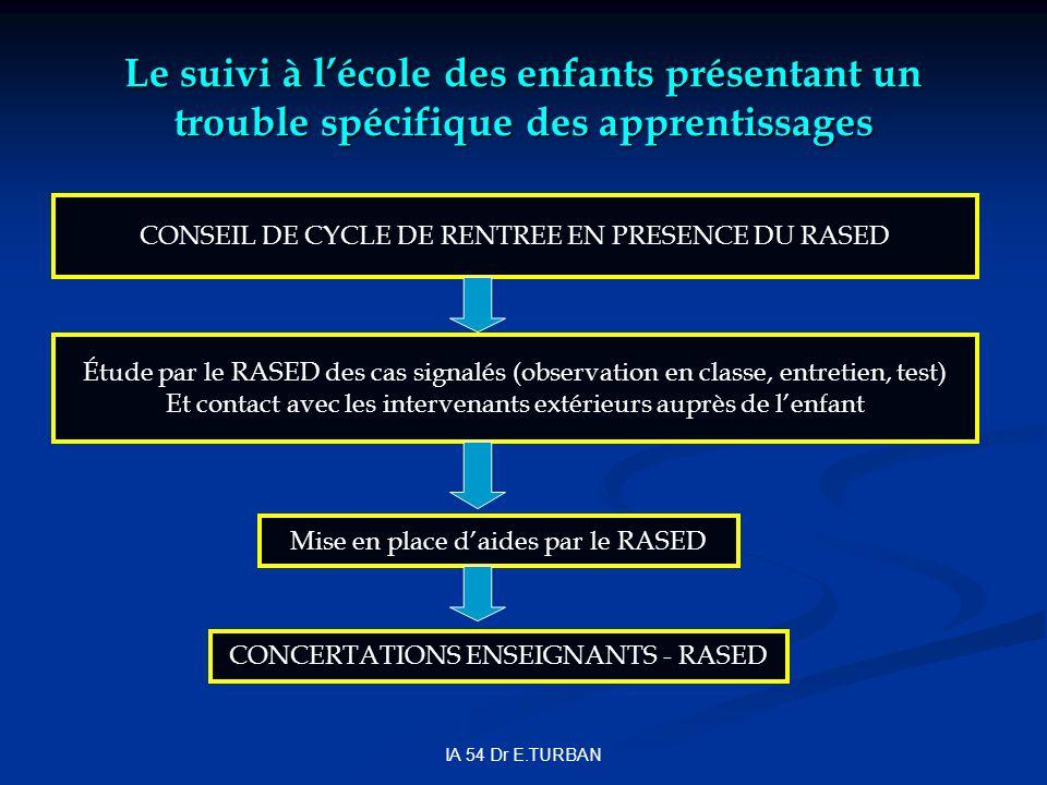 IA 54 Dr E.TURBAN CONSEIL DE CYCLE DE RENTREE EN PRESENCE DU RASED Étude par le RASED des cas signalés (observation en classe, entretien, test) Et con