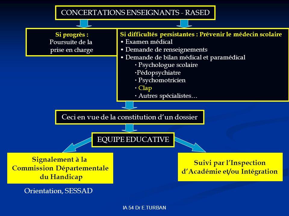 IA 54 Dr E.TURBAN Si progrès : Poursuite de la prise en charge Si difficultés persistantes : Prévenir le médecin scolaire Examen médical Demande de re
