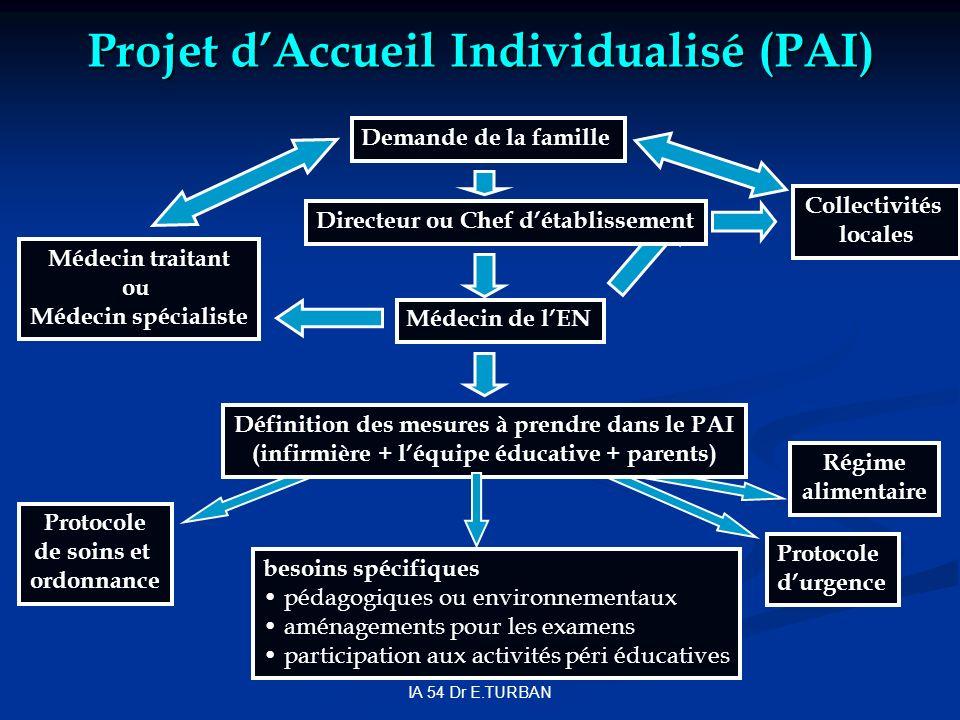 IA 54 Dr E.TURBAN Projet dAccueil Individualisé (PAI) Demande de la famille Directeur ou Chef détablissement Collectivités locales Médecin de lEN Méde