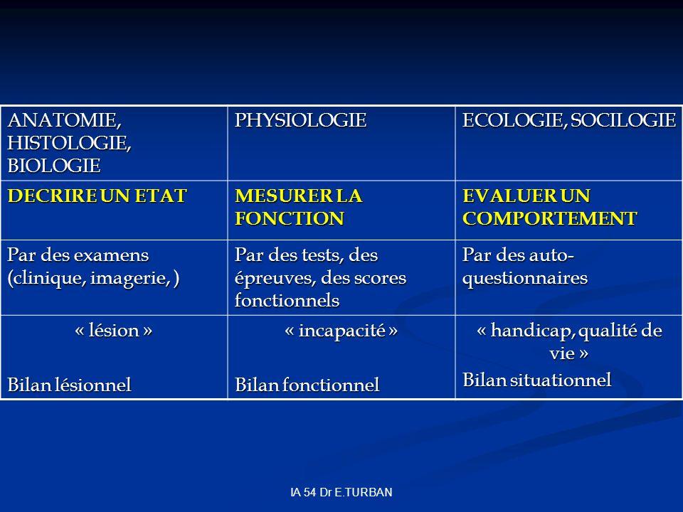 IA 54 Dr E.TURBAN ANATOMIE, HISTOLOGIE, BIOLOGIE PHYSIOLOGIE ECOLOGIE, SOCILOGIE DECRIRE UN ETAT MESURER LA FONCTION EVALUER UN COMPORTEMENT Par des examens (clinique, imagerie, ) Par des tests, des épreuves, des scores fonctionnels Par des auto- questionnaires « lésion » Bilan lésionnel « incapacité » Bilan fonctionnel « handicap, qualité de vie » Bilan situationnel