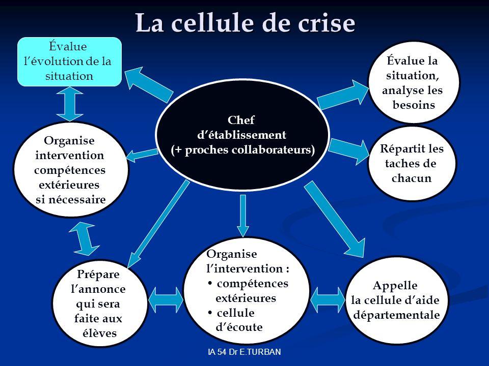 IA 54 Dr E.TURBAN La cellule de crise Chef détablissement (+ proches collaborateurs) Appelle la cellule daide départementale Organise lintervention :