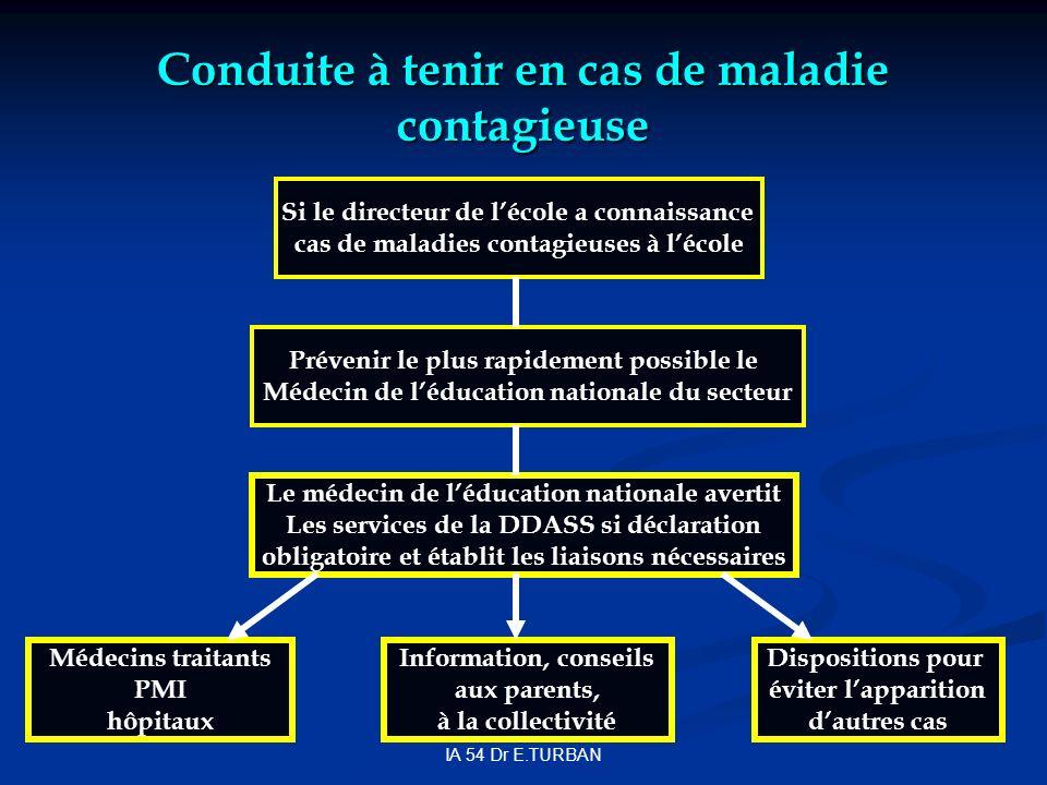 IA 54 Dr E.TURBAN Conduite à tenir en cas de maladie contagieuse Si le directeur de lécole a connaissance cas de maladies contagieuses à lécole Préven