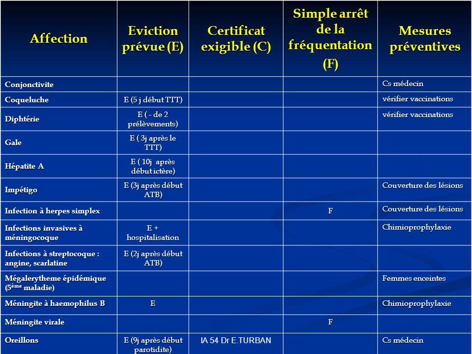 IA 54 Dr E.TURBAN Affection Eviction prévue (E) Certificat exigible (C) Simple arrêt de la fréquentation (F) Mesures préventives Conjonctivite Cs médecin Coqueluche E (5 j début TTT) vérifier vaccinations Diphtérie E ( - de 2 prélèvements) vérifier vaccinations Gale E ( 3j après le TTT) Hépatite A E ( 10j après début ictère) Impétigo E (3j après début ATB) Couverture des lésions Infection à herpes simplex F Couverture des lésions Infections invasives à méningocoque E + hospitalisation Chimioprophylaxie Infections à streptocoque : angine, scarlatine E (2j après début ATB) Mégalerytheme épidémique (5 ème maladie) Femmes enceintes Méningite à haemophilus B EChimioprophylaxie Méningite virale F Oreillons E (9j après début parotidite) Cs médecin