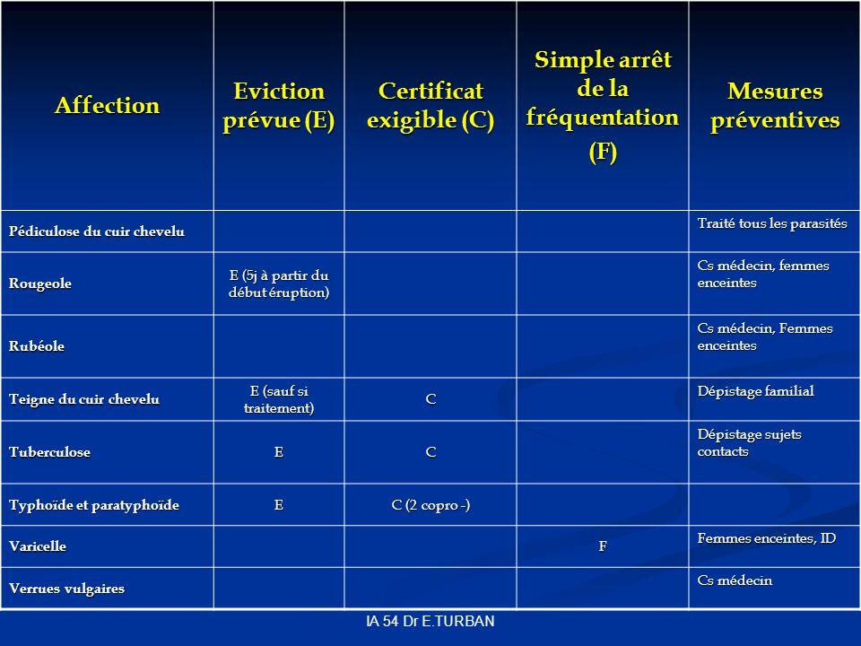 IA 54 Dr E.TURBAN Affection Eviction prévue (E) Certificat exigible (C) Simple arrêt de la fréquentation (F) Mesures préventives Pédiculose du cuir chevelu Traité tous les parasités Rougeole E (5j à partir du début éruption) Cs médecin, femmes enceintes Rubéole Cs médecin, Femmes enceintes Teigne du cuir chevelu E (sauf si traitement) C Dépistage familial TuberculoseEC Dépistage sujets contacts Typhoïde et paratyphoïde E C (2 copro -) VaricelleF Femmes enceintes, ID Verrues vulgaires Cs médecin