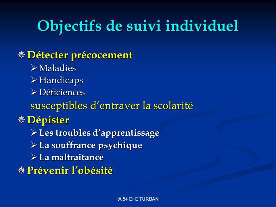 IA 54 Dr E.TURBAN Objectifs de suivi individuel Détecter précocement Détecter précocement Maladies Maladies Handicaps Handicaps Déficiences Déficience