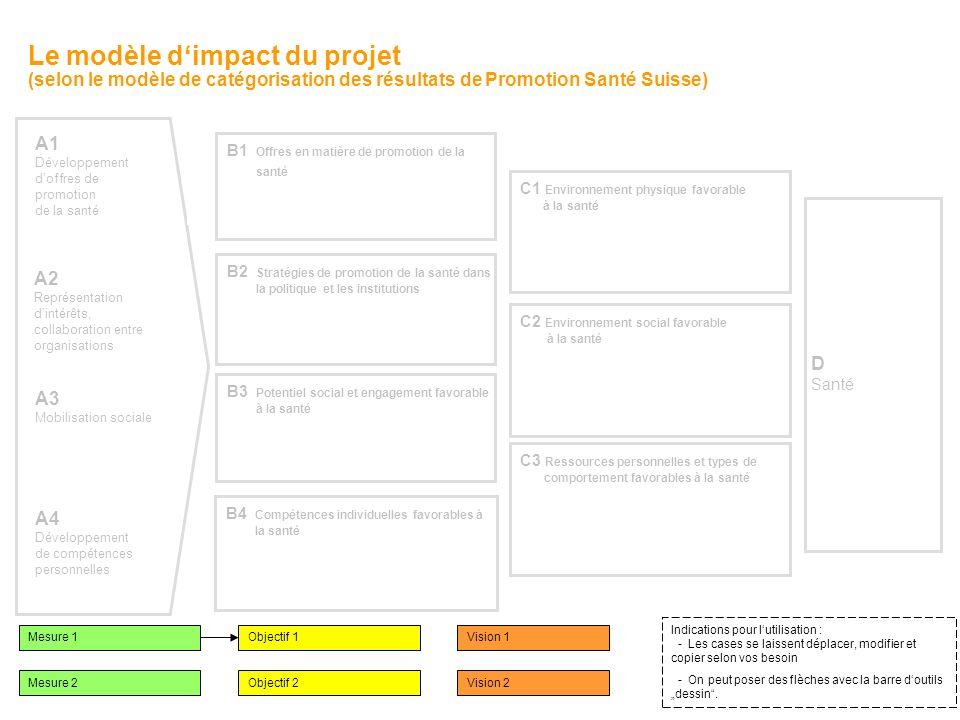 A1 Entwicklung gesundheitsfördernder Angebote A2 Interessenvertretung Zusammenarbeit Organisationen A3 Soziale Mobilisierung A4 Entwicklung persönlich