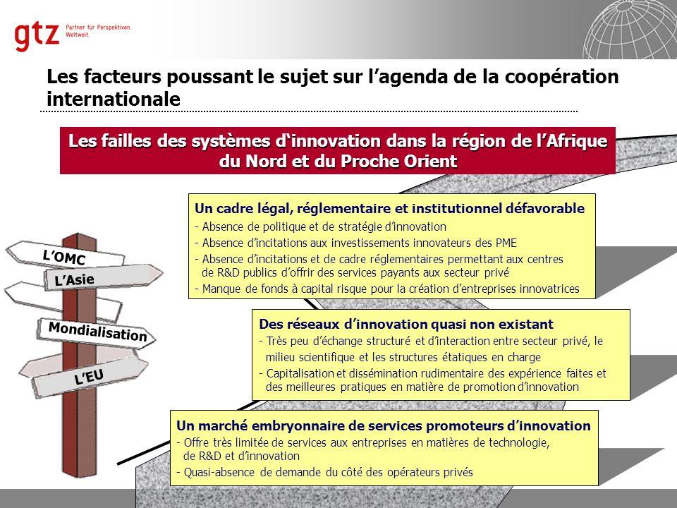 Département 4121 « Politique Économique et Promotion du Secteur Privé » Manfred Horr Folie 5 LOMC LEU LAsie Mondialisation Un cadre légal, réglementai
