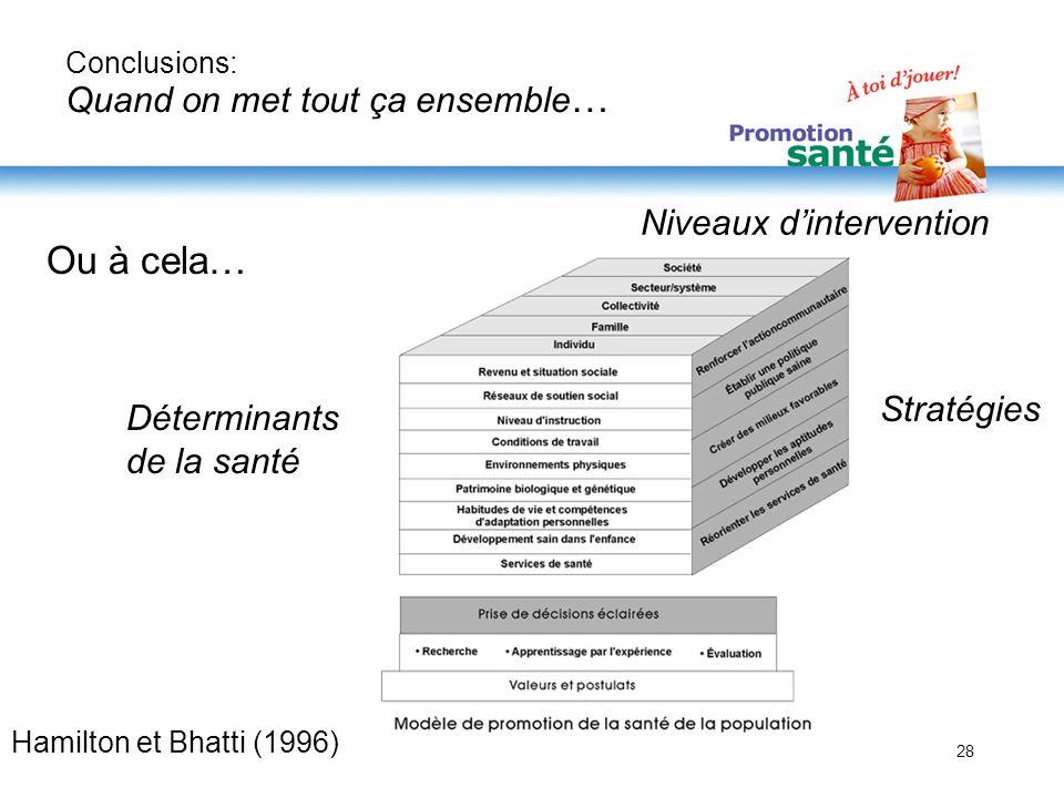 28 À quel niveau Déterminants de la santé Stratégies Hamilton et Bhatti (1996) Conclusions: Quand on met tout ça ensemble … Ou à cela… Niveaux dinterv